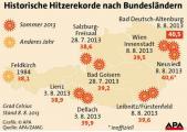 Wetter Österreich 2013.jpg