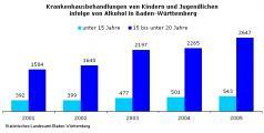 Jugendliche und Alkoholmissbrauch.JPG