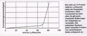 Tabelle Luftfeuchtigkeit.png