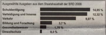 Tabelle Staatsausgaben 2006.JPG