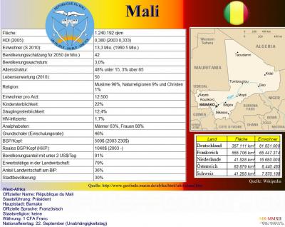 Mali-Statistik.jpg