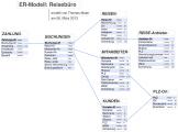 ER-Modell_Reisebuero.png