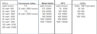 light bulb chart.png