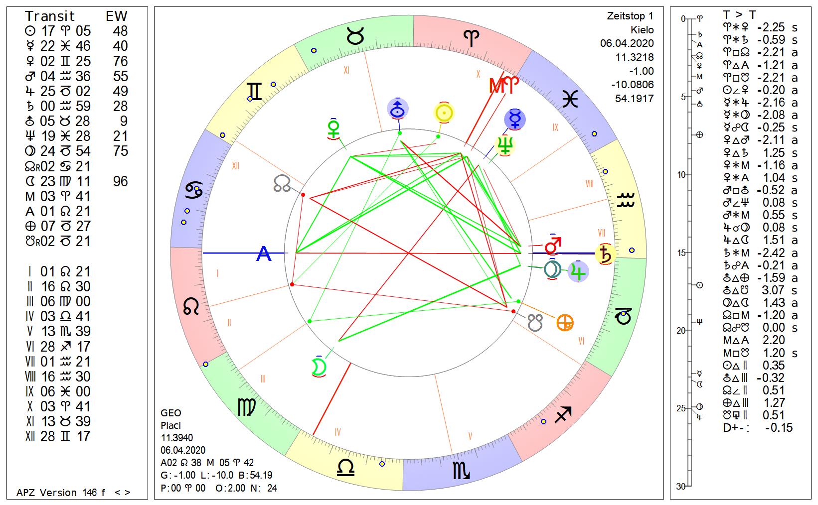 Astrologie Corona