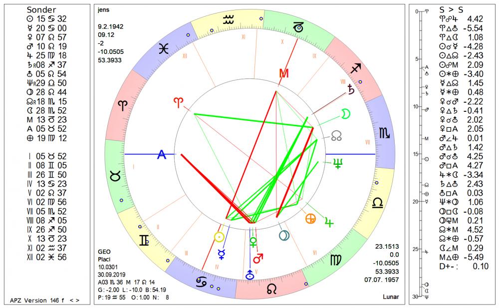 Zdf Horoskop